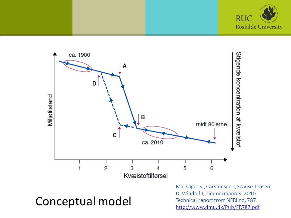 Conceptual model Markager S., Carstensen J, Krause-Jensen D, Windolf J, Timmermann K.