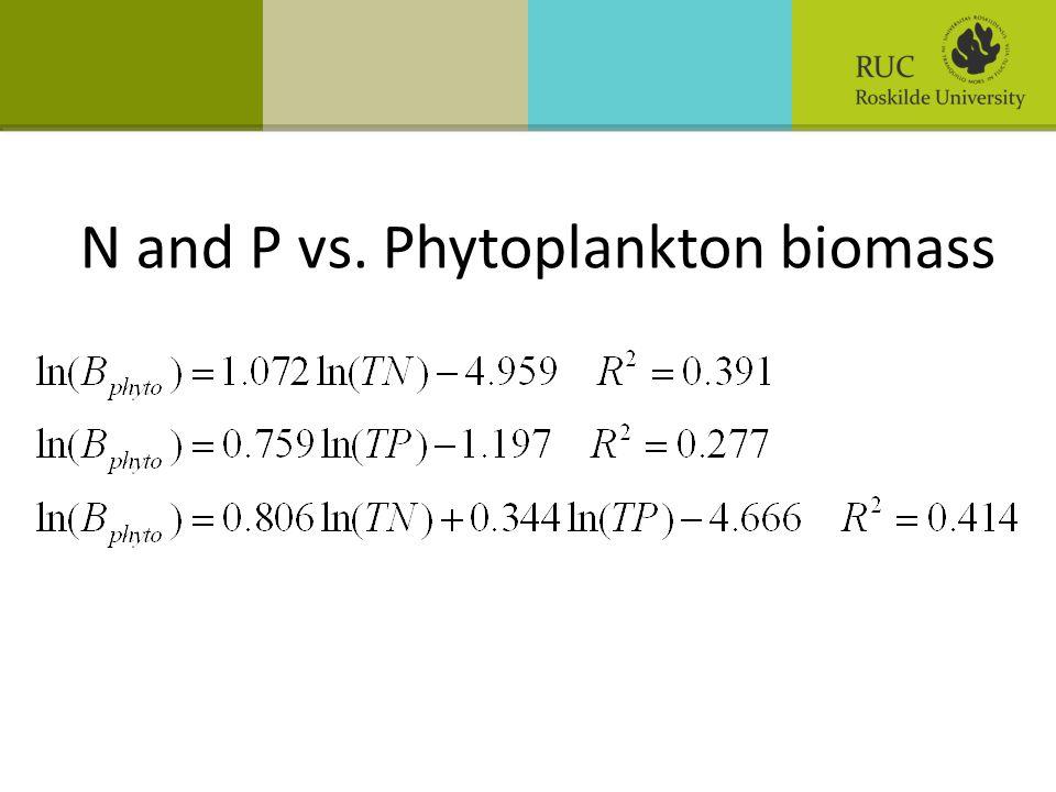 N and P vs. Phytoplankton biomass