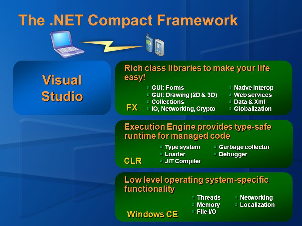 The.NET Compact Framework Comparisons with the Desktop Framework Both Modern, managed runtime environments Greatly enhance developer productivity Provide both C# and VB.NET languages* Major releases in Visual Studio Full.NET Framework Extremely rich, scalable, secure, powerful.NET Compact Framework Preserves essence of full.NET Framework Optimized for small size, portability