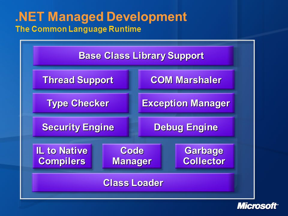 The.NET Compact Framework VisualStudio Windows CE Windows CE Low level operating system-specific functionality Threads Threads Memory Memory File I/O File I/O Networking Networking Localization Localization CLR CLR Type system Type system Loader Loader JIT Compiler JIT Compiler Execution Engine provides type-safe runtime for managed code Garbage collector Garbage collector Debugger Debugger FX FX Rich class libraries to make your life easy.