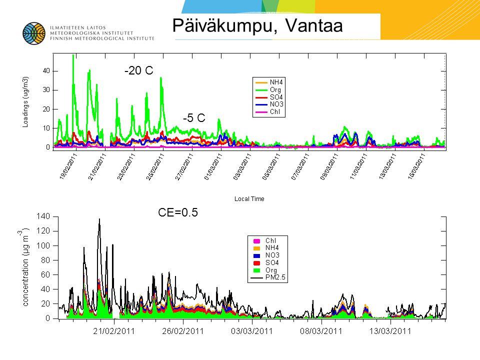 Päiväkumpu, Vantaa CE=0.5 -20 C -5 C
