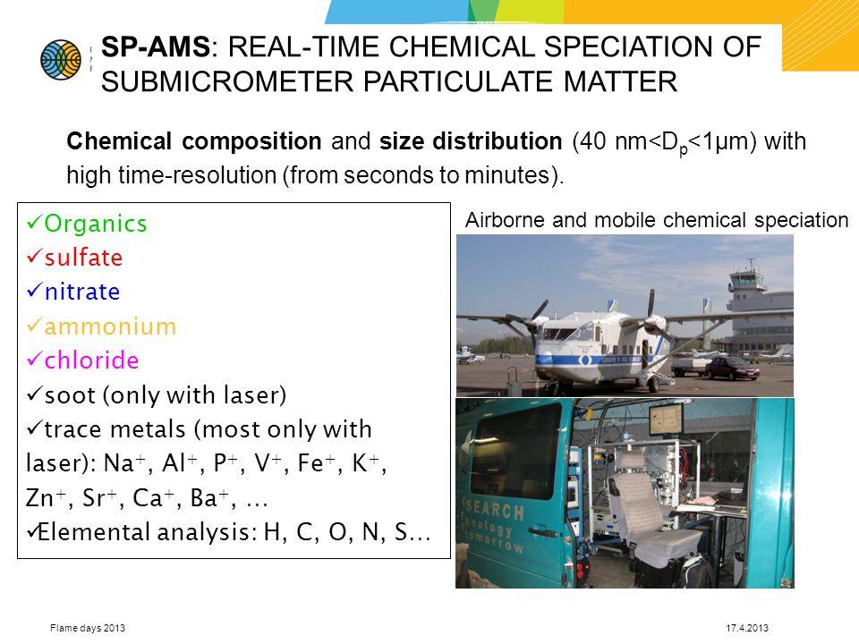 Päiväkumpu, Vantaa February17-March16,2011 Analysed average: 10.5 µg m -3 ACSM ACSM=Aerosol Chemical Speciation Monitor