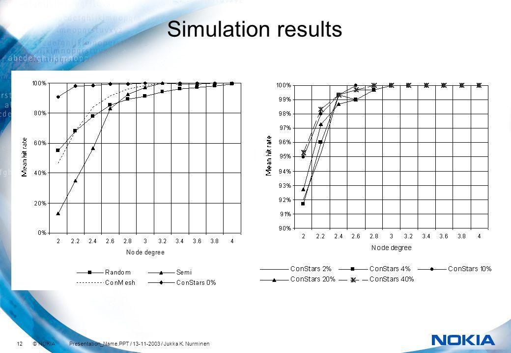 12 © NOKIA Presentation_Name.PPT / 13-11-2003 / Jukka K. Nurminen Simulation results