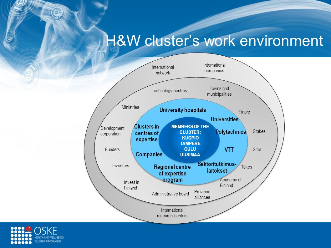 H&W cluster's work environment MEMBERS OF THE CLUSTER: KUOPIO TAMPERE OULU UUSIMAA Sektoritutkimus- laitokset Investors Administrative board Province