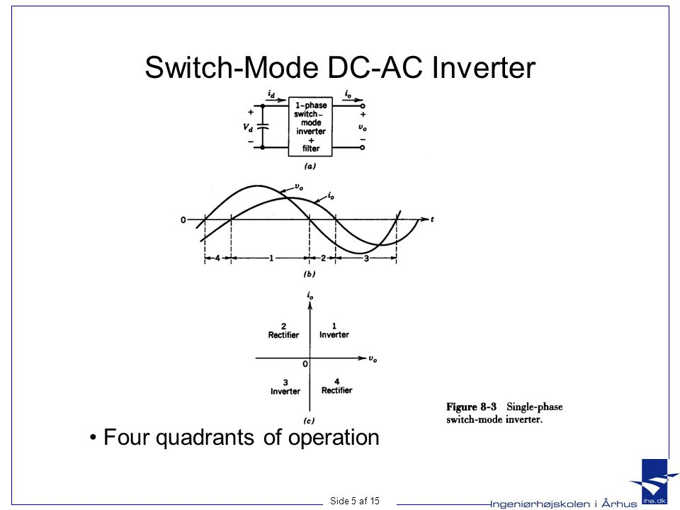 Side 16 af 15 Single-Phase Full-Bridge DC-AC Inverter • Consists of two inverter legs