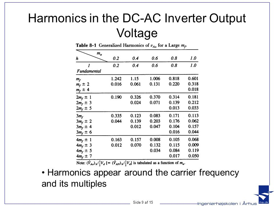 Side 9 af 15 Harmonics in the DC-AC Inverter Output Voltage • Harmonics appear around the carrier frequency and its multiples