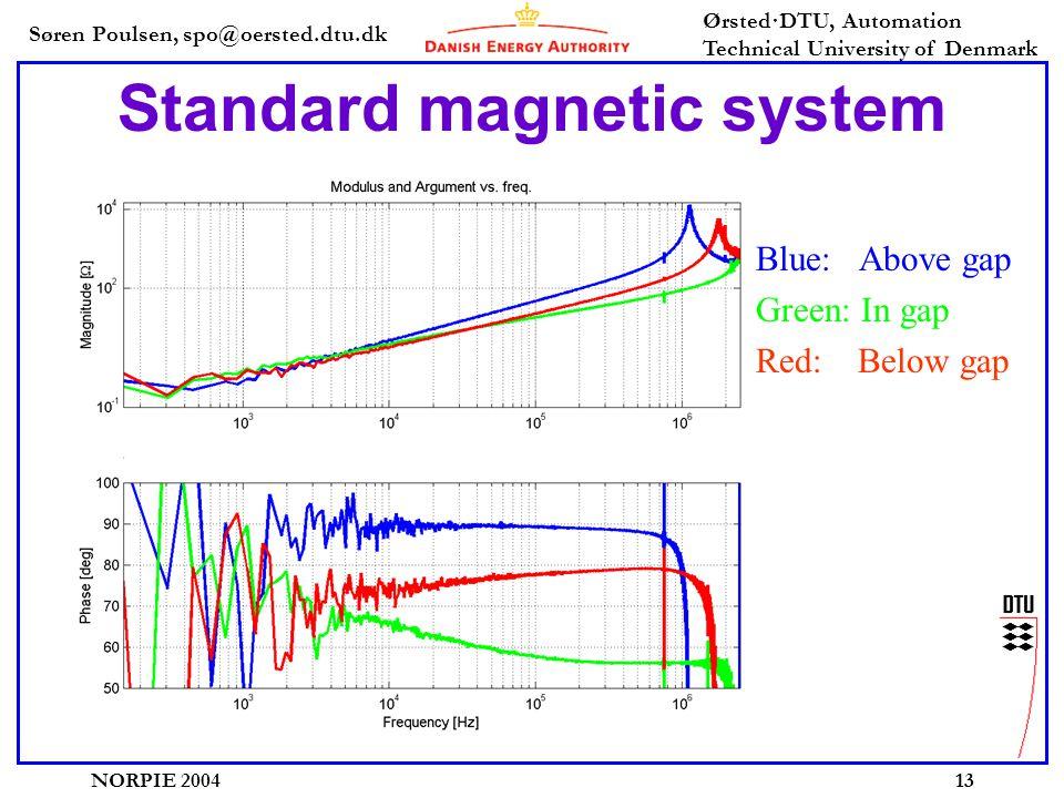 Søren Poulsen, spo@oersted.dtu.dk Ørsted·DTU, Automation Technical University of Denmark NORPIE 200413 Standard magnetic system Blue: Above gap Green: In gap Red: Below gap