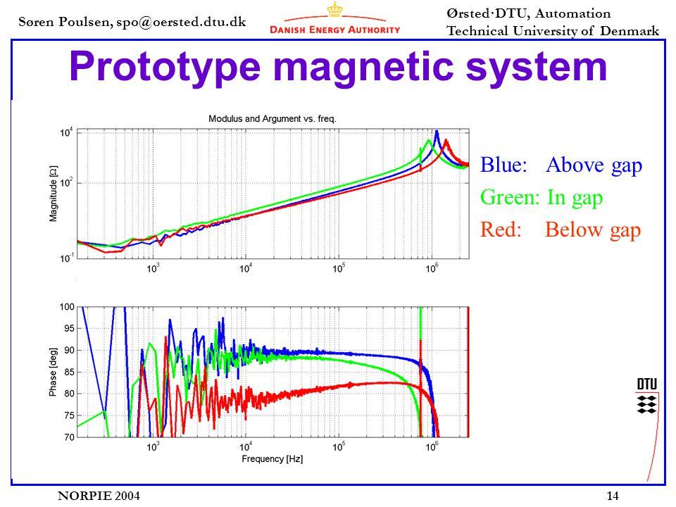 Søren Poulsen, spo@oersted.dtu.dk Ørsted·DTU, Automation Technical University of Denmark NORPIE 200414 Prototype magnetic system Blue: Above gap Green: In gap Red: Below gap