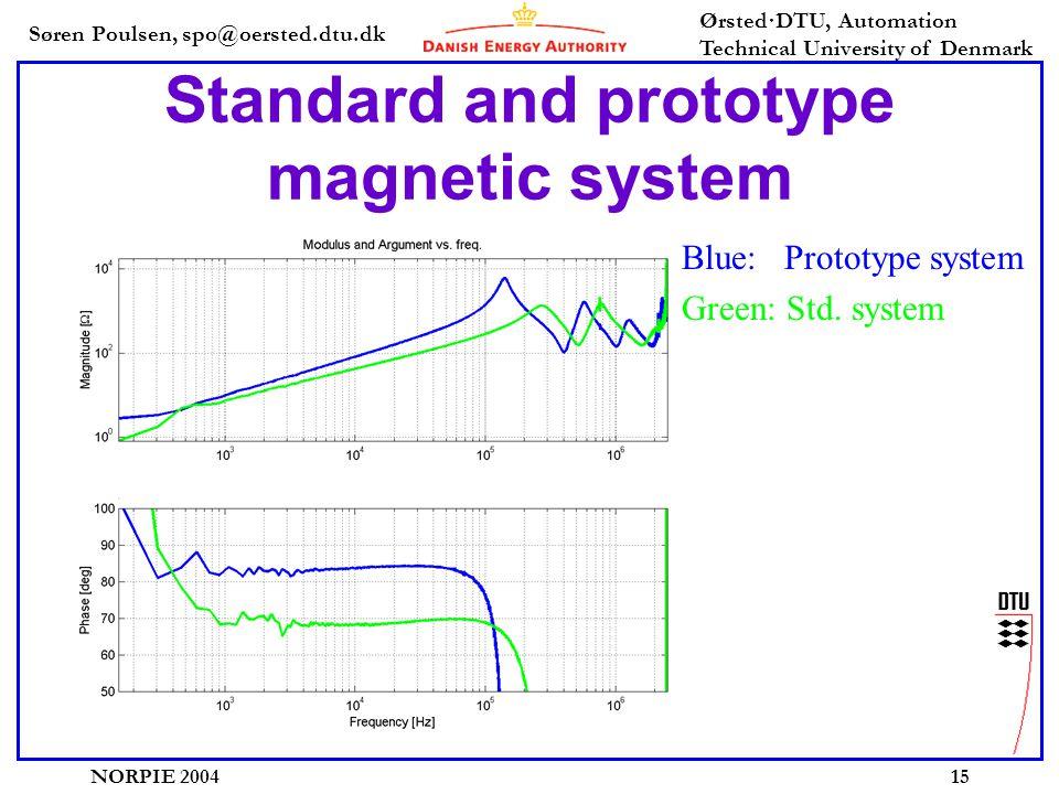 Søren Poulsen, spo@oersted.dtu.dk Ørsted·DTU, Automation Technical University of Denmark NORPIE 200415 Standard and prototype magnetic system Blue: Prototype system Green: Std.