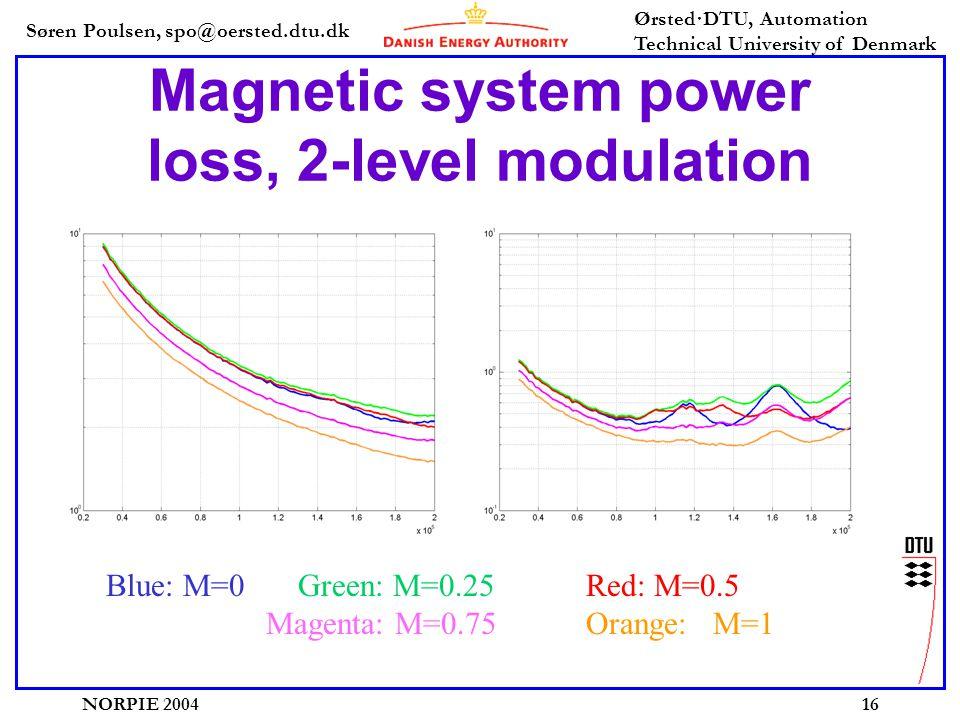 Søren Poulsen, spo@oersted.dtu.dk Ørsted·DTU, Automation Technical University of Denmark NORPIE 200416 Magnetic system power loss, 2-level modulation Blue: M=0Green: M=0.25Red: M=0.5 Magenta: M=0.75Orange: M=1