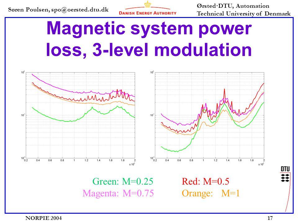 Søren Poulsen, spo@oersted.dtu.dk Ørsted·DTU, Automation Technical University of Denmark NORPIE 200417 Magnetic system power loss, 3-level modulation Green: M=0.25Red: M=0.5 Magenta: M=0.75Orange: M=1