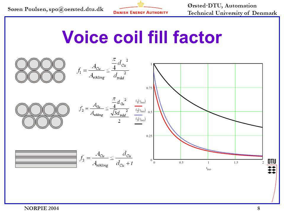 Søren Poulsen, spo@oersted.dtu.dk Ørsted·DTU, Automation Technical University of Denmark NORPIE 20049 Efficiency improvement with low impedance voice coils •Efficiency constant for same fill-factor •Higher fill factor benefits efficiency