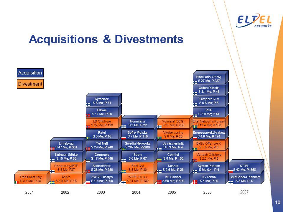 10 Acquisitions & Divestments 200120022003 200420052006 2007 ZWSE Olsztyn S 10 Me; P 200 Statnett Entr.