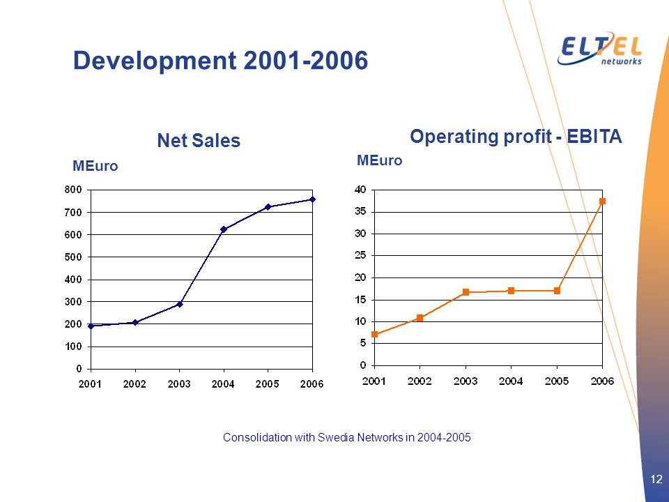 12 Development 2001-2006 Net Sales Operating profit - EBITA MEuro Consolidation with Swedia Networks in 2004-2005