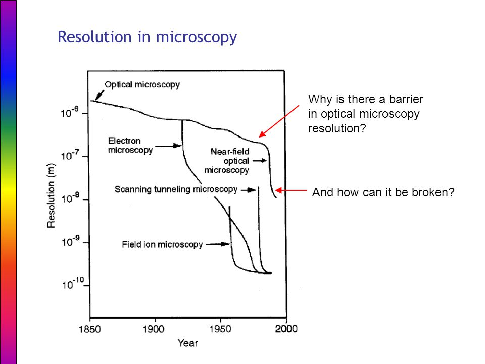 Resolution in microscopy Why is there a barrier in optical microscopy resolution.
