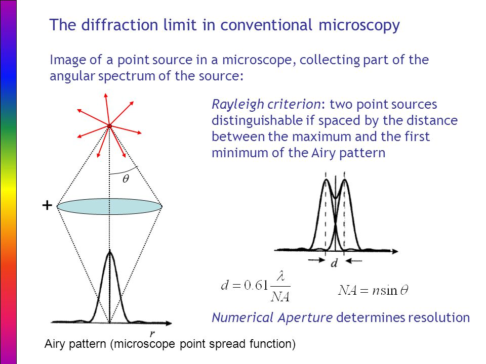 The diffraction limit in conventional microscopy Image of a point source in a microscope, collecting part of the angular spectrum of the source: Rayleigh criterion: two point sources distinguishable if spaced by the distance between the maximum and the first minimum of the Airy pattern + Airy pattern (microscope point spread function)  Numerical Aperture determines resolution