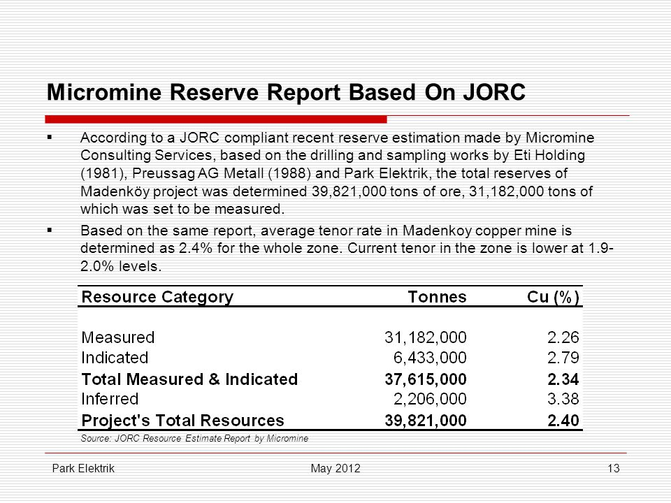 Park Elektrik13 Micromine Reserve Report Based On JORC  According to a JORC compliant recent reserve estimation made by Micromine Consulting Services, based on the drilling and sampling works by Eti Holding (1981), Preussag AG Metall (1988) and Park Elektrik, the total reserves of Madenköy project was determined 39,821,000 tons of ore, 31,182,000 tons of which was set to be measured.