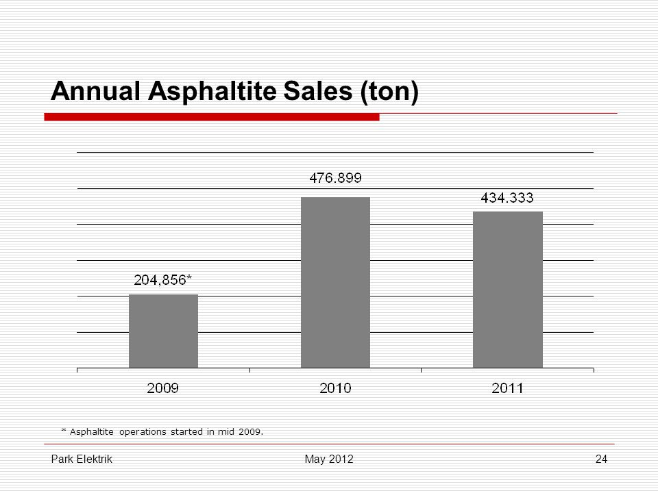 Park Elektrik24 Annual Asphaltite Sales (ton) May 2012 * Asphaltite operations started in mid 2009.