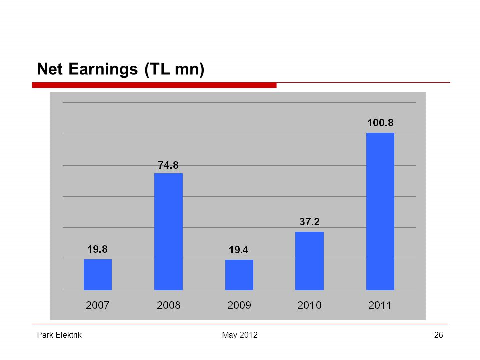 Park Elektrik26 Net Earnings (TL mn) May 2012