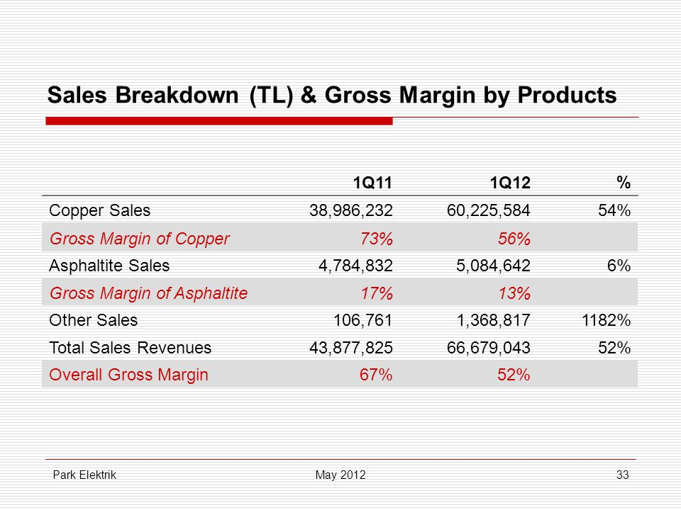 Park Elektrik33 Sales Breakdown (TL) & Gross Margin by Products May 2012 1Q111Q12% Copper Sales38,986,23260,225,58454% Gross Margin of Copper73%56% Asphaltite Sales4,784,8325,084,6426% Gross Margin of Asphaltite17%13% Other Sales106,7611,368,8171182% Total Sales Revenues43,877,82566,679,04352% Overall Gross Margin67%52%