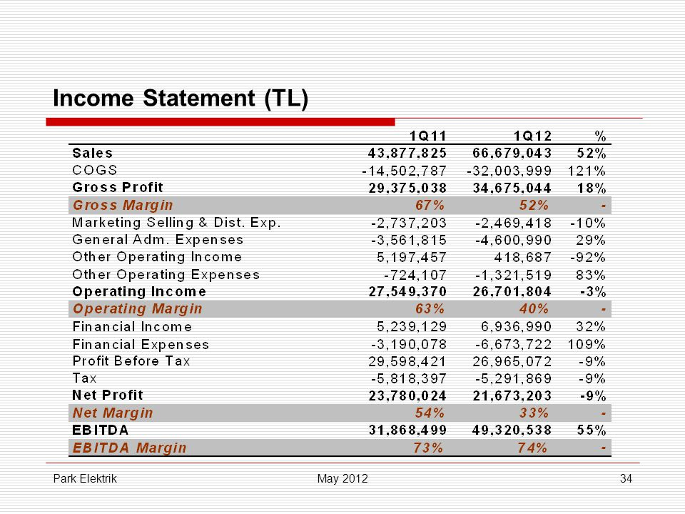 Park Elektrik34 Income Statement (TL) May 2012