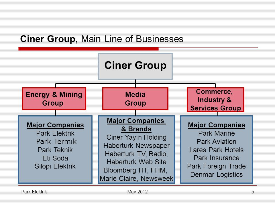 Park Elektrik5 Ciner Group, Main Line of Businesses Energy & Mining Group Ciner Group Media Group Commerce, Industry & Services Group Major Companies Park Elektrik Park Termik Park Teknik Eti Soda Silopi Elektrik Major Companies & Brands Ciner Yayın Holding Haberturk Newspaper Haberturk TV, Radio, Haberturk Web Site Bloomberg HT, FHM, Marie Claire, Newsweek Major Companies Park Marine Park Aviation Lares Park Hotels Park Insurance Park Foreign Trade Denmar Logistics May 2012