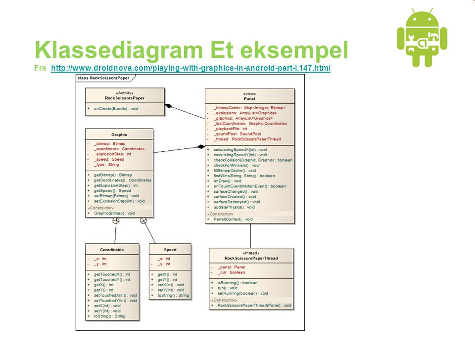 Klassediagram Et eksempel Fra http://www.droidnova.com/playing-with-graphics-in-android-part-i,147.htmlhttp://www.droidnova.com/playing-with-graphics-