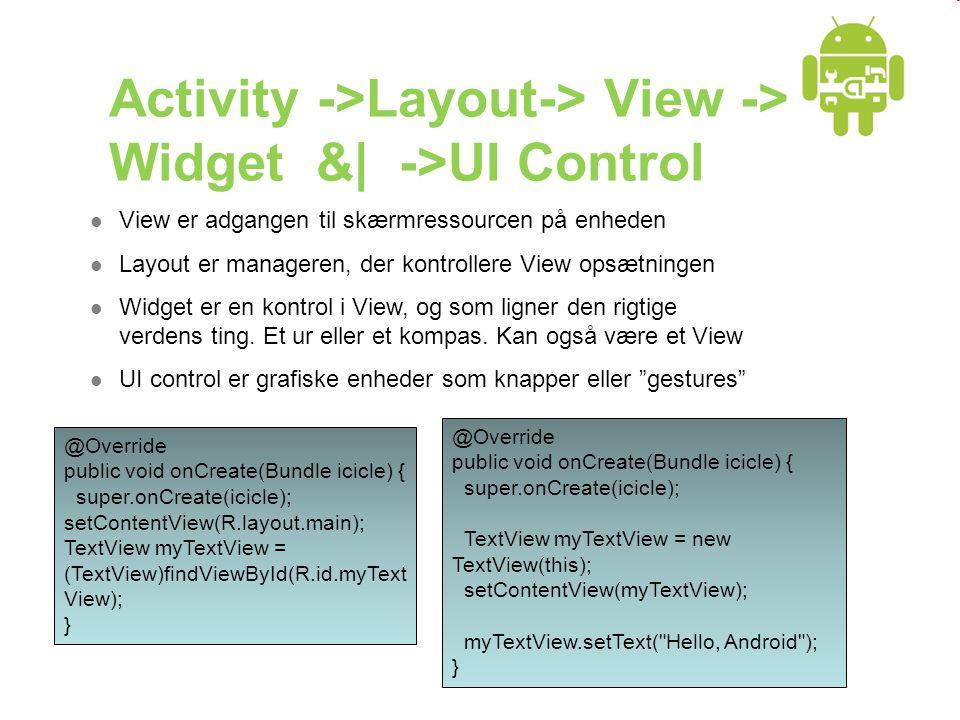Activity ->Layout-> View -> Widget &| ->UI Control  View er adgangen til skærmressourcen på enheden  Layout er manageren, der kontrollere View opsætningen  Widget er en kontrol i View, og som ligner den rigtige verdens ting.