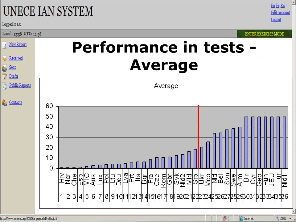 Performance in tests - Average
