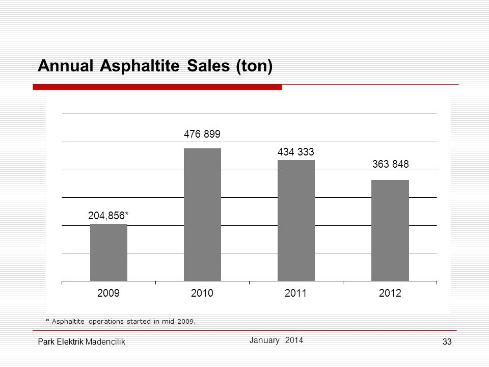 Park Elektrik33 Annual Asphaltite Sales (ton) * Asphaltite operations started in mid 2009.