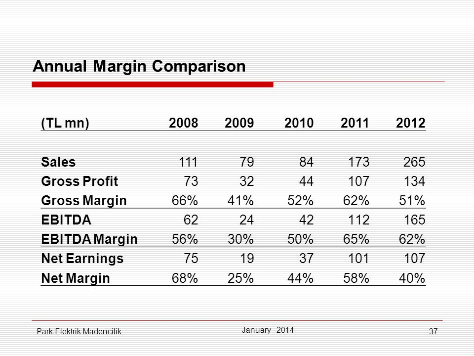 37 Annual Margin Comparison (TL mn)20082009201020112012 Sales1117984173265 Gross Profit733244107134 Gross Margin66%41%52%62%51% EBITDA622442112165 EBITDA Margin56%30%50%65%62% Net Earnings751937101107 Net Margin68%25%44%58%58%40% January 2014 Park Elektrik Madencilik