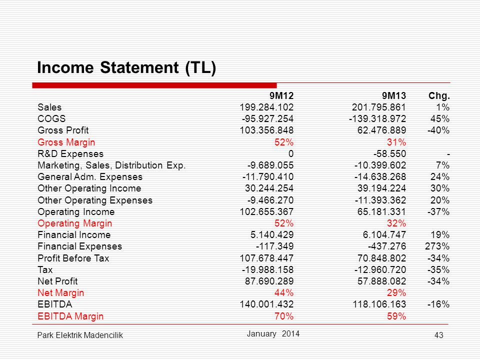 43 Income Statement (TL) January 2014 Park Elektrik Madencilik 9M129M13Chg.