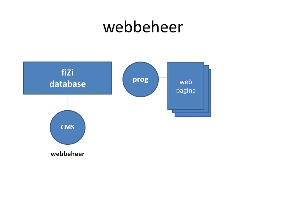 webbeheer fiZi database prog CMS webbeheer