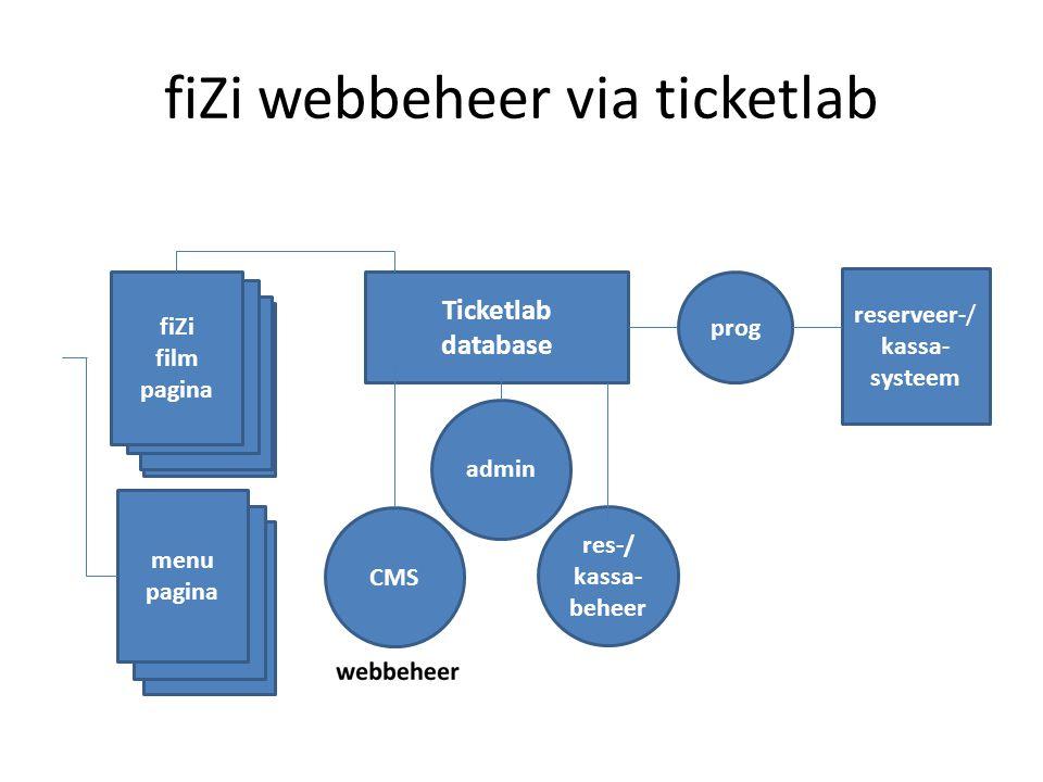 fiZi webbeheer via ticketlab reserveer-/ kassa- systeem prog Ticketlab database admin res-/ kassa- beheer CMS film pagina film pagina film pagina fiZi film pagina menu pagina menu pagina menu pagina