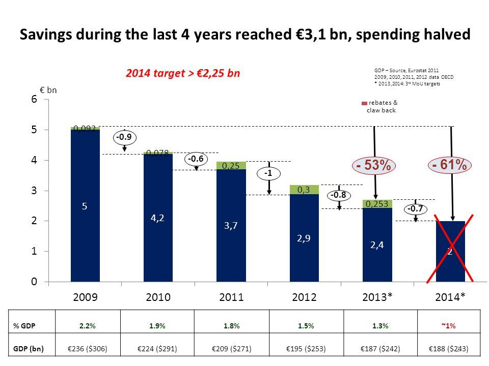 Savings during the last 4 years reached €3,1 bn, spending halved GDP – Source, Eurostat 2011 2009, 2010, 2011, 2012 data OECD * 2013,2014: 3 rd MoU targets % GDP2.2%1.9%1.8%1.5%1.3%~1% GDP (bn)€236 ($306)€224 ($291)€209 ($271)€195 ($253)€187 ($242)€188 ($243) € bn -0.9 -0.6 -0.8 -0.7 2014 target > €2,25 bn rebates & claw back 2