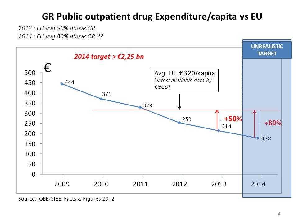 GR Public outpatient drug Expenditure/capita vs EU Avg.