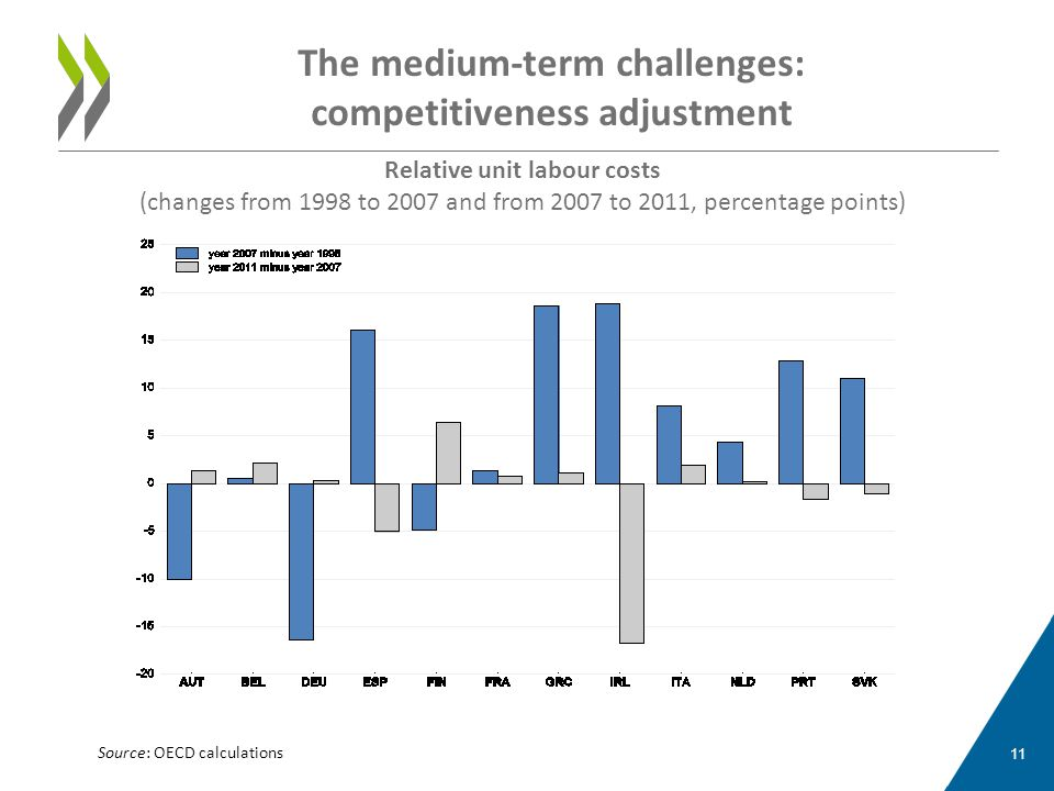 The medium-term challenges: competitiveness adjustment 11 Relative unit labour costs (changes from 1998 to 2007 and from 2007 to 2011, percentage poin
