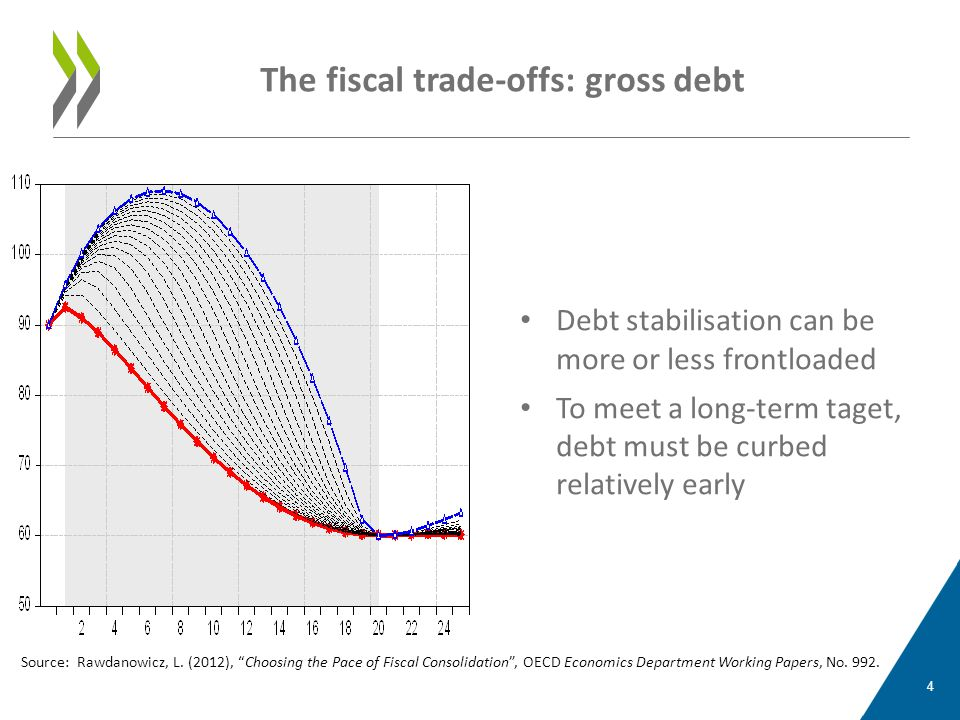 • Debt stabilisation can be more or less frontloaded • To meet a long-term taget, debt must be curbed relatively early The fiscal trade-offs: gross de