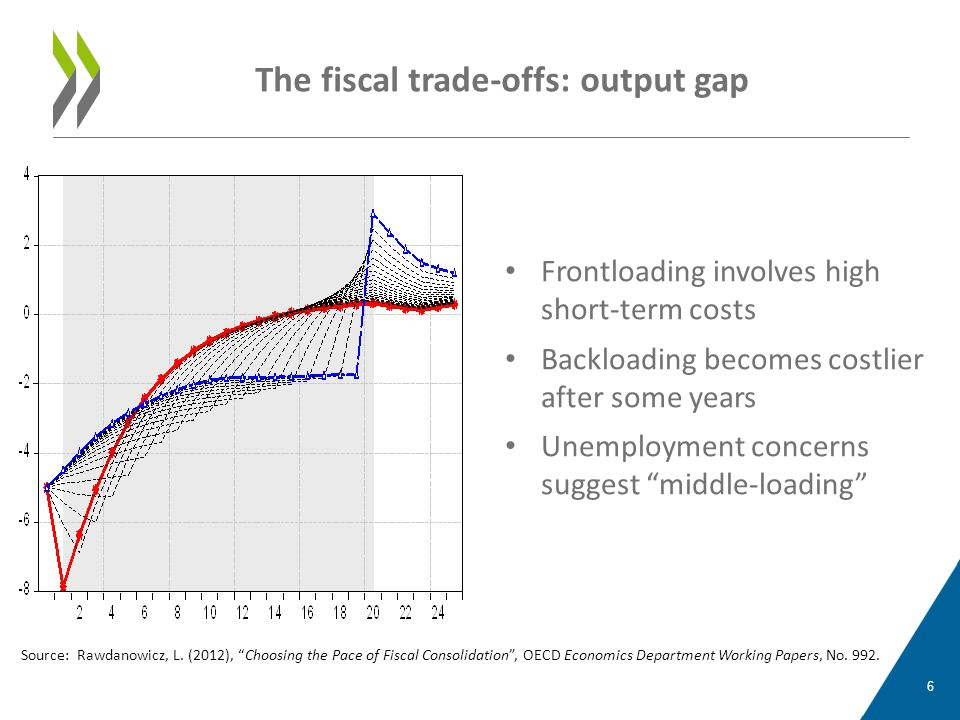 • Frontloading involves high short-term costs • Backloading becomes costlier after some years • Unemployment concerns suggest middle-loading The fiscal trade-offs: output gap 6 Source: Rawdanowicz, L.