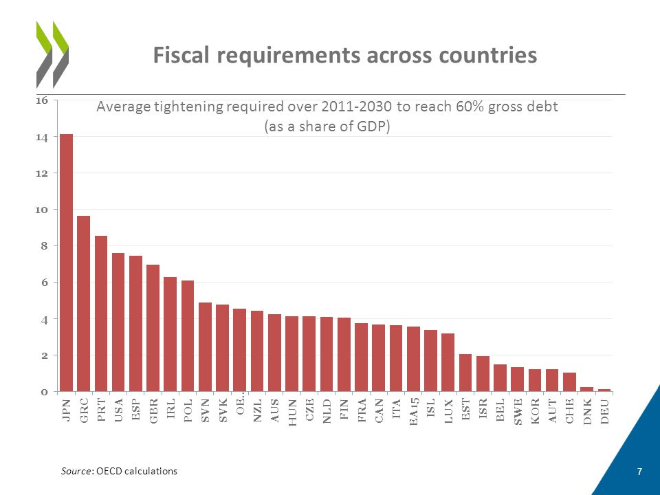 Fiscal requirements across countries Average tightening required over 2011-2030 to reach 60% gross debt (as a share of GDP) 7 Source: OECD calculation