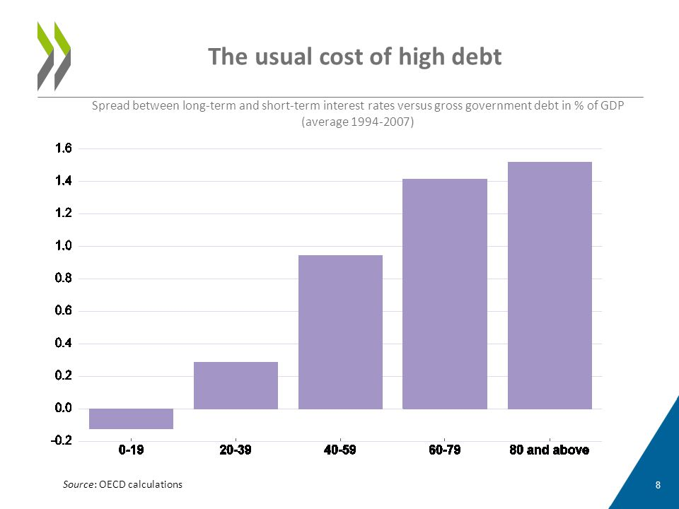 The usual cost of high debt Spread between long-term and short-term interest rates versus gross government debt in % of GDP (average 1994-2007) 8 Sour
