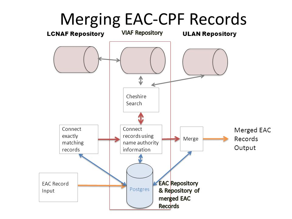 Postgres Connect exactly matching records Connect records using name authority information Merge Cheshire Search Merging EAC-CPF Records LCNAF RepositoryULAN Repository EAC Record Input Merged EAC Records Output