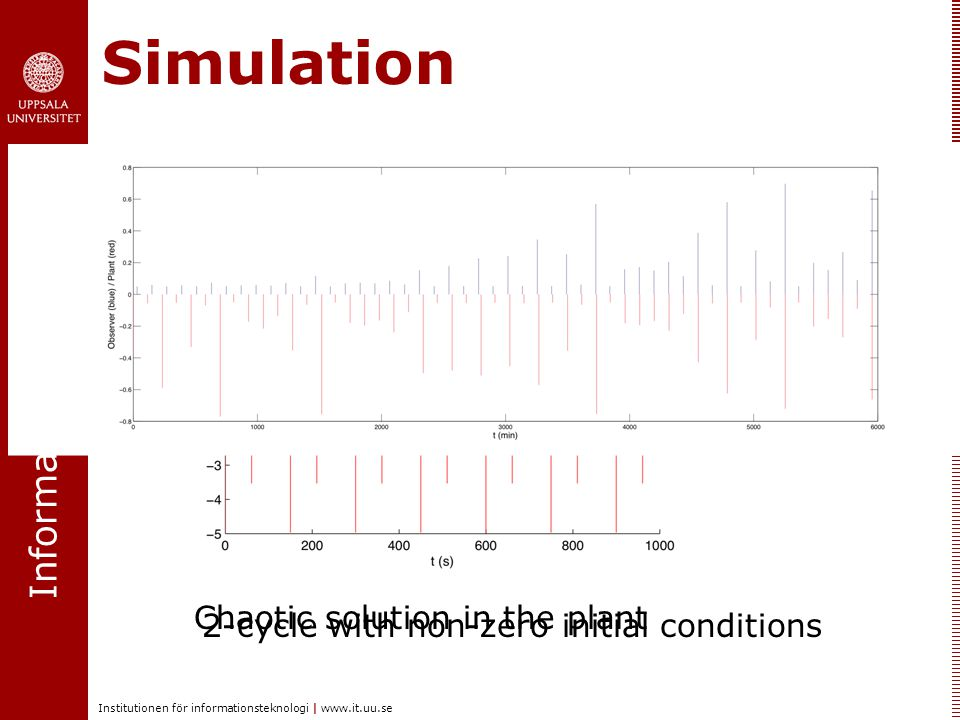 Informationsteknologi Institutionen för informationsteknologi | www.it.uu.se Simulation 2-cycle with non-zero initial conditions Chaotic solution in t