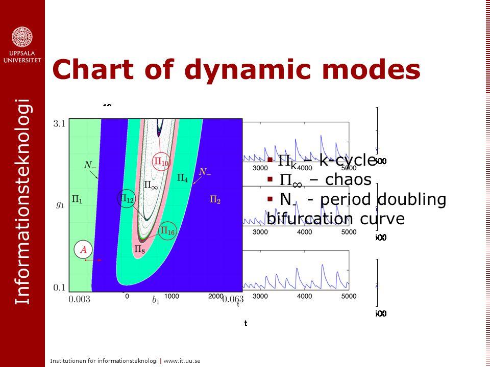 Informationsteknologi Institutionen för informationsteknologi | www.it.uu.se Chart of dynamic modes   k – k-cycle   ∞ – chaos  N - - period doub