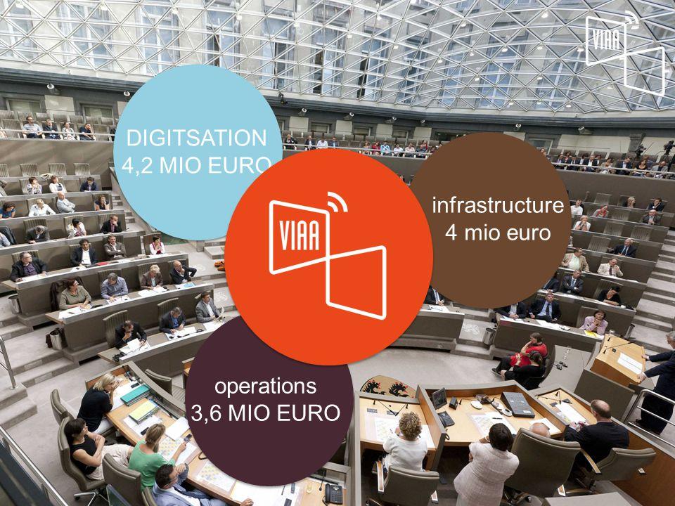 DIGITSATION 4,2 MIO EURO infrastructure 4 mio euro operations 3,6 MIO EURO
