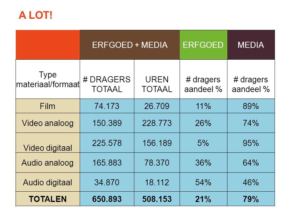 ERFGOED + MEDIAERFGOEDMEDIA Type materiaal/formaat # DRAGERS TOTAAL UREN TOTAAL # dragers aandeel % Film74.17326.70911%89% Video analoog150.389228.77326%74% Video digitaal 225.578156.1895%95% Audio analoog165.88378.37036%64% Audio digitaal34.87018.11254%46% TOTALEN650.893508.15321%79% A LOT!