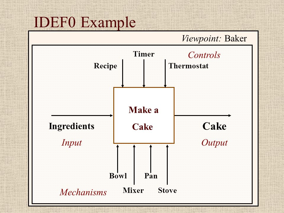 IDEF0 Example Ingredients Cake Make a Cake Stove Viewpoint: Baker Pan Mixer Bowl Recipe Timer Thermostat InputOutput Mechanisms Controls