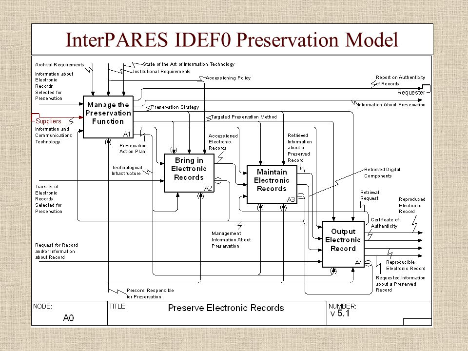InterPARES IDEF0 Preservation Model