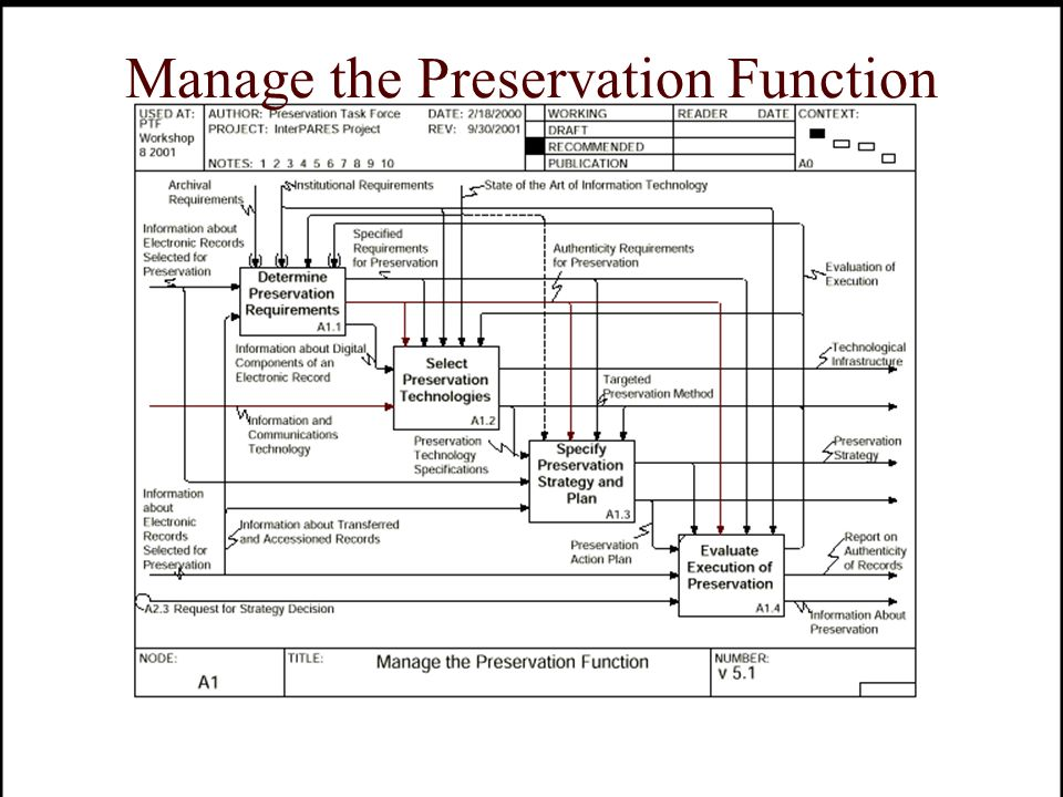 Manage the Preservation Function