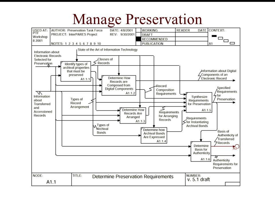 Manage Preservation